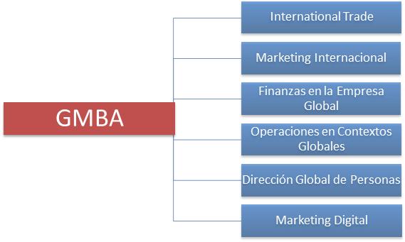 Especialidades GMBA