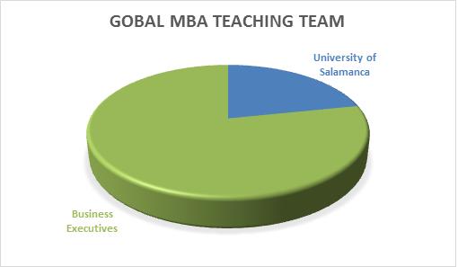 Profesores GMBA